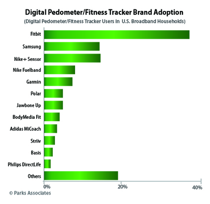 Fitbit Dominates Digital Fitness Tracker Market | Health promotion. Social marketing | Scoop.it