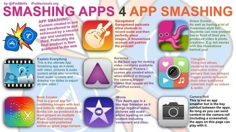 Why App Smash? | Technology in Today's Classroom | Scoop.it