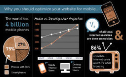 Is Your Website Mobile-Ready? | Web Design | Scoop.it
