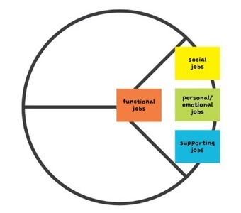 How Sales Teams Can Create Focused Value For Prospects With The Value Proposition Canvas   Big Five, Industry & Consulting   Scoop.it