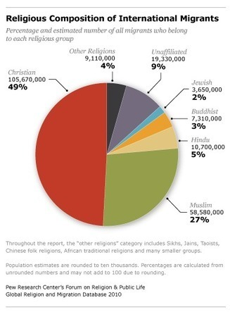 Faith on the Move - Pew Research Center | Mexico | Scoop.it