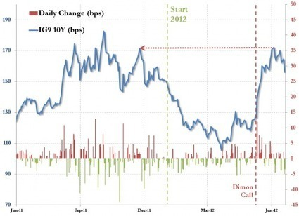 'Just The Facts' On The #JPM 'Whale' Unwind Rumor | ZeroHedge | Commodities, Resource and Freedom | Scoop.it