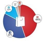 Partages sociaux : avantage Pinterest pour les sites d'e-commerce ... | e-commerce, social-commerce...tendances | Scoop.it