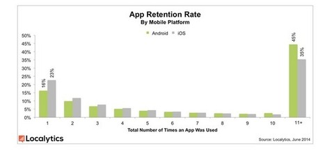 Android's App Engagement Higher Than iOS But Apple Drives Higher ... - Forbes | Ecommerce | Scoop.it