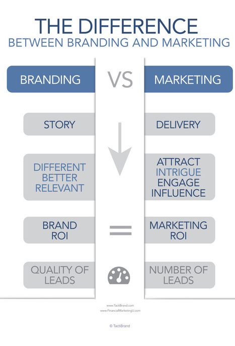 The Difference Between Branding and Marketing | Tangible Alpha ® | Scoop.it