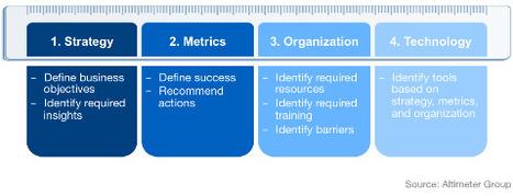 6 Ways to Measure Your Social Media Results | LinkedIn | Social Media Italy | Scoop.it