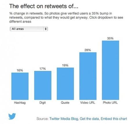 Twitter : Comment Pouvez-vous Obtenir plus de Retweets ? [Etude] | Emarketinglicious | Hashtag : actualités et fonctionnalités | Scoop.it
