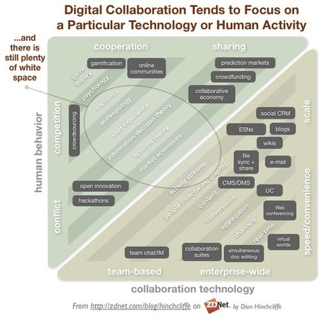 The digital collaboration industry continues to flourish - Enterprise Irregulars | Extended Collaboration | Scoop.it