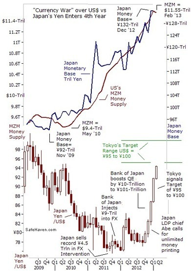 No End in Sight for Global 'Currency Wars' | Gary Dorsch | Safehaven.com | Gold and What Moves it. | Scoop.it