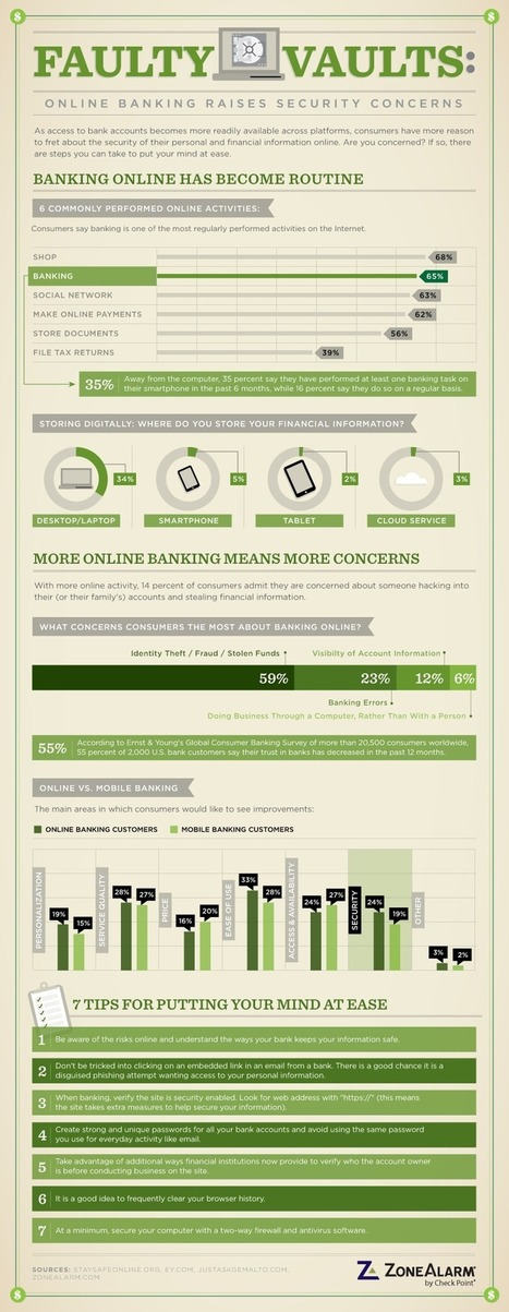 Infographic: Online banking and security | TechRepublic | Best in Banking | Scoop.it