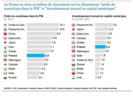Etude : Les clefs de l'accélération numérique des entreprises françaises par McKinsey   Marketing Digital Insights   Scoop.it