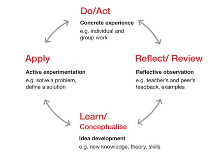 Information design rationale as a teaching strategy | Random Ideas | Scoop.it