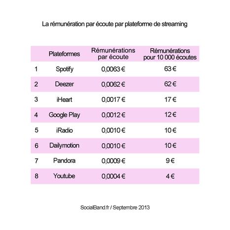 La rémunération des labels indépendants par le streaming | Conseil en stratégie web et Promo online | The music industry in the digital context | Scoop.it