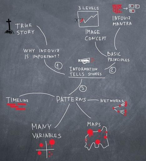 Data Visualization 101: Basic Guidance | Edge of Chaos | Agile Development Blog | SaaS | Scoop.it