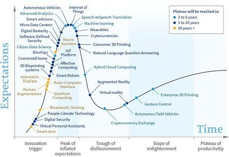 Voici les 33 technologies de DEMAIN à forts enjeux stratégiques, selon Gartner | Machines Pensantes | Scoop.it