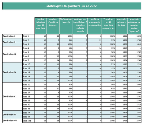 Les 16 quartiers d'Antoine Vialar – Un bilan 2012 | Chroniques d'antan et d'ailleurs | L'écho d'antan | Scoop.it