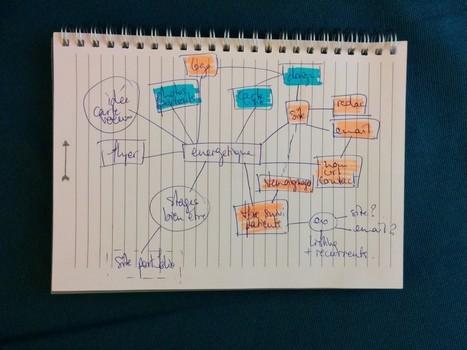 Pourquoi c'est idéal une mind map ? | Art of Hosting | Scoop.it