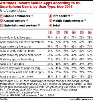 Who Gets the Most out of Mobile? - eMarketer | Mobile Customer Experience Management | Scoop.it