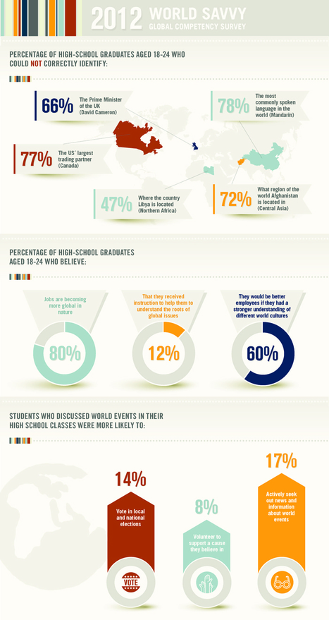 World Savvy: 2012 Global Competency Survey - Why Global Education? - About - World Savvy | Education Research | Scoop.it