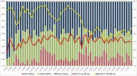 Bonds Burned By Ugly, Tailing 30 Year Auction | Zero Hedge | Commodities, Resource and Freedom | Scoop.it