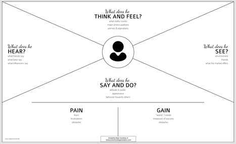 Empathy Tools | Design Research Techniques | Empathy in Empathic Design, Human-Centered Design & Design Thinking | Scoop.it