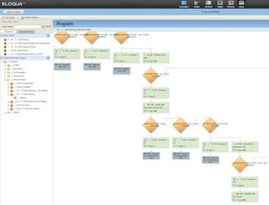 La gestion des campagnes automatiques complexes : zoom sur les processus marketing | Emailing | Scoop.it