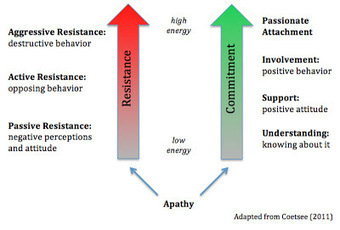 Apathy Chooses a Flow through Resistance in Change, Not a Continuum | Change Management Resources | Scoop.it