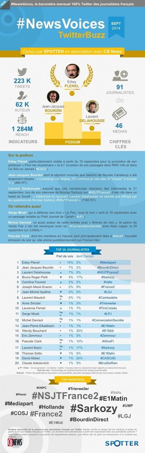 #Newsvoices : le baromètre Twitter des journalistes français | Les médias face à leur destin | Scoop.it