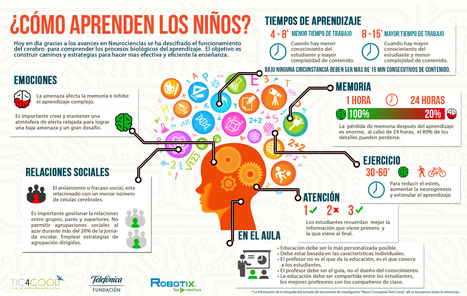 ¿Cómo aprenden los niños? #infografía #aprendizajes | I didn't know it was impossible.. and I did it :-) - No sabia que era imposible.. y lo hice :-) | Scoop.it