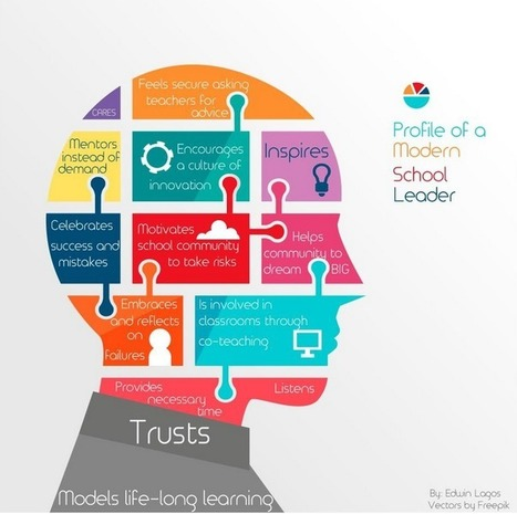 THE NEW Possibilities To LEARN AND Teach With ICT | #LEARNing2LEARN | Life-Long LEARNing | eSkills | educació | Scoop.it