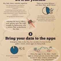 5 Ways to Become Extinct as Big Data Evolves | Visual.ly | The Innovation Library | Scoop.it