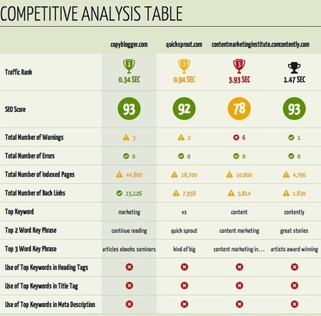 SEO tools for content marketers. Part 1. Market analysis and keyword research. | WeblyLab. | Scoop.it