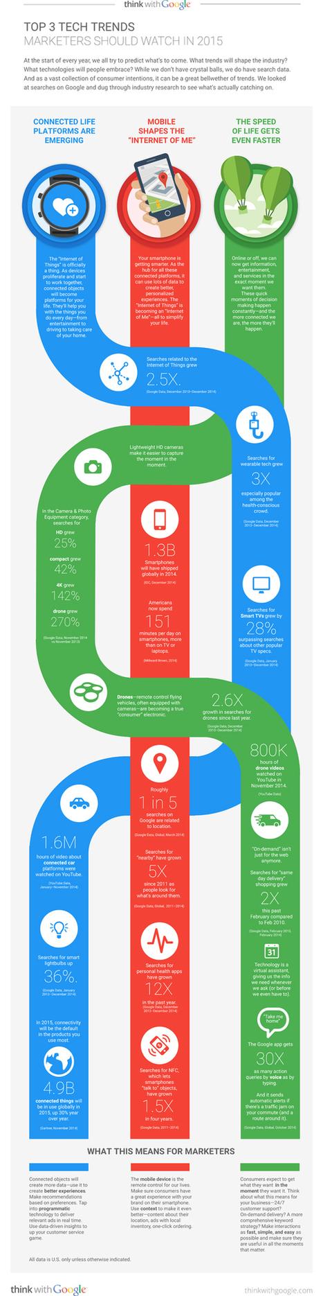 [Infographie] Google détaille 3 tendances à suivre pour les marketeurs | Médias sociaux : actualités et pépites du web | Scoop.it
