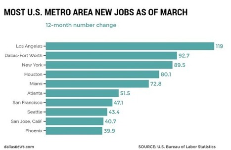 Dallas-Fort Worth is No. 2 job metro creator over last 12 months   DFW #2 Job Metro Creator - looking to move to Dallas - United Real Estate can help you find that dream home!   Scoop.it