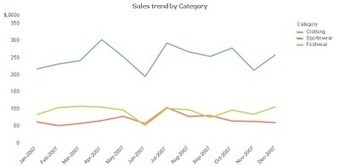 Qlik Tips: Lose the Legend in Line Charts | Business Intelligence and ETL | Scoop.it
