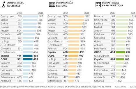 ¿Qué comunidades sacan mejor nota en PISA? | en español | Scoop.it