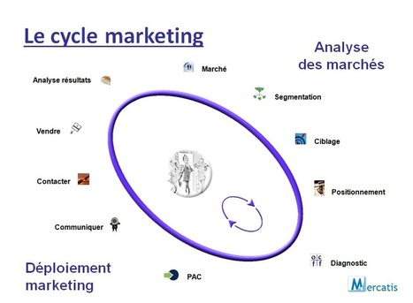 Définition marketing - Qu'est ce que le marketing - Mercatis | management et stratégie | Scoop.it