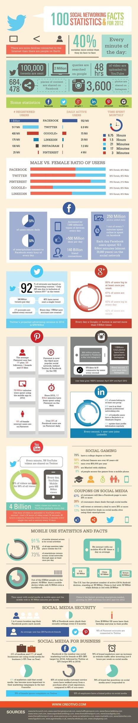 Infographics: 100 Social Networking Statistics & Facts for 2012 | Sphère des Médias Sociaux | Scoop.it