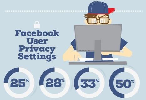 33% des utilisateurs Facebook ne vérifient jamais leur paramètres de sécurité | prepa | Scoop.it