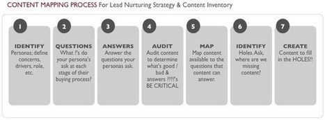 Step-by-Step Templates for Mapping your B2B Content | Irresistible Content | Scoop.it
