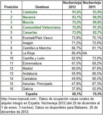 La ocupación en turismo rural para Nochevieja se queda al 68% | Turisme Rural | Scoop.it