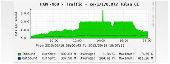iOS 7 Release Caused Huge Traffic Spike on Campus Networks -- Campus Technology | Teknoid | Scoop.it