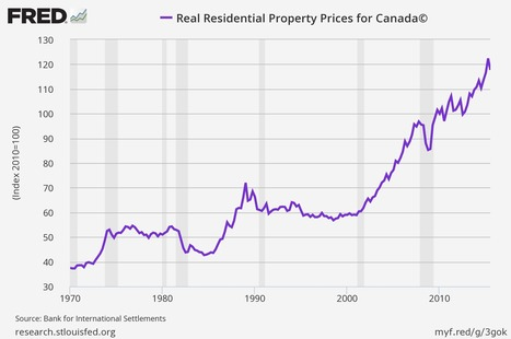 Are Canadian Home Prices Over-Valued? | FUTURE TRENDS THAT MATTER | Scoop.it