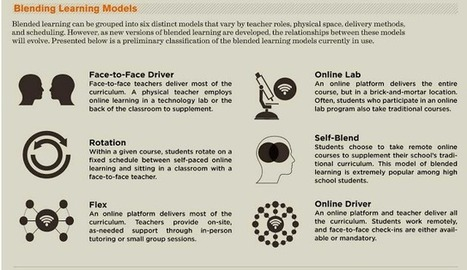 4 Important Graphics on Blended Learning for Teachers ~ Educational Technology and Mobile Learning | educacion-y-ntic | Scoop.it