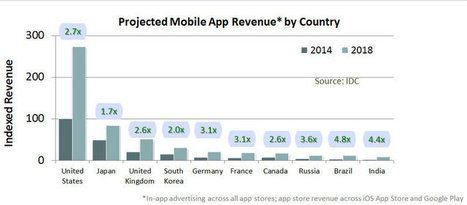 Les revenus des stores d'applications vont tripler entre 2014 et 2018 | Mobile Marketing News | Scoop.it