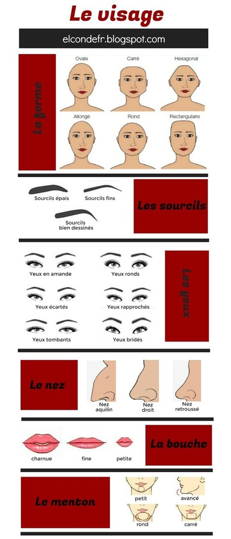 Le vocabulaire du visage | Ressources FLE | Scoop.it