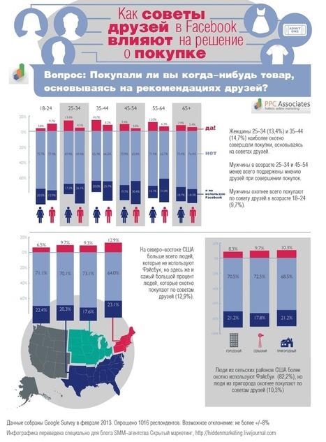 Инфографика: Как советы друзей в Facebook влияют на решение о покупке? | SEO, SMM | Scoop.it