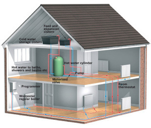 Central Heating Installation & Repairs Godalming | Worcester Boiler Services in Godalming | Scoop.it
