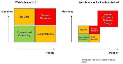 Web, Science and the Internet of Things - broadstuff | A New Society, a new education! | Scoop.it
