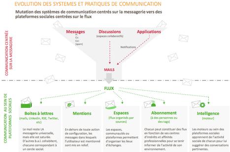 Cinquième version de l'étude Lecko sur les RSE - Entreprise20.fr | RCE Réseaux Collaboratifs d'Entreprise | Scoop.it